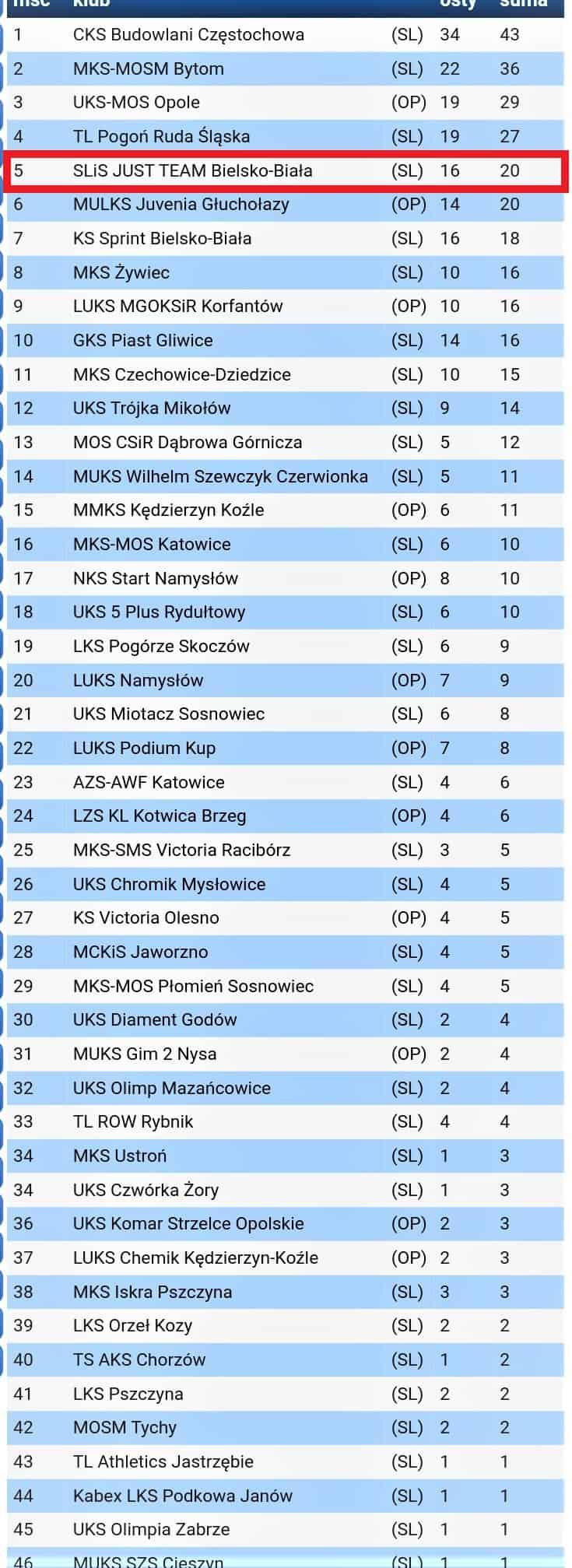 11.09.2021r. – Międzywojewódzkie Mistrzostwa U16 (opolskie-śląskie) – Kędzierzyn-Koźle